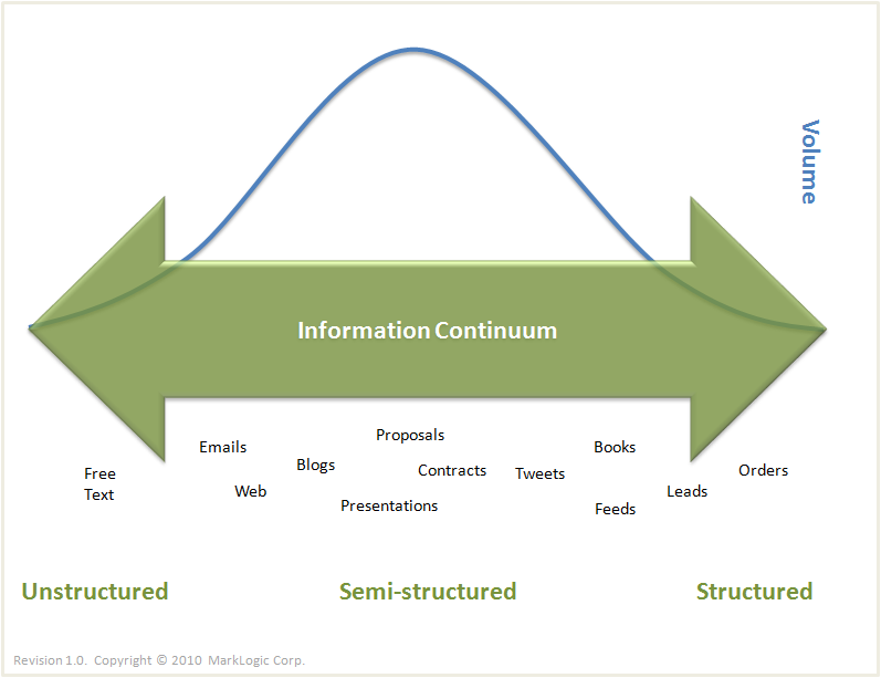 The Information Continuum And The Three Types Of Subtly