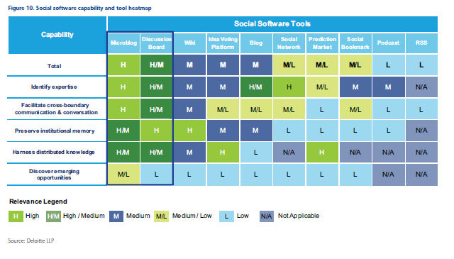 Social software for business performance report by deloitte