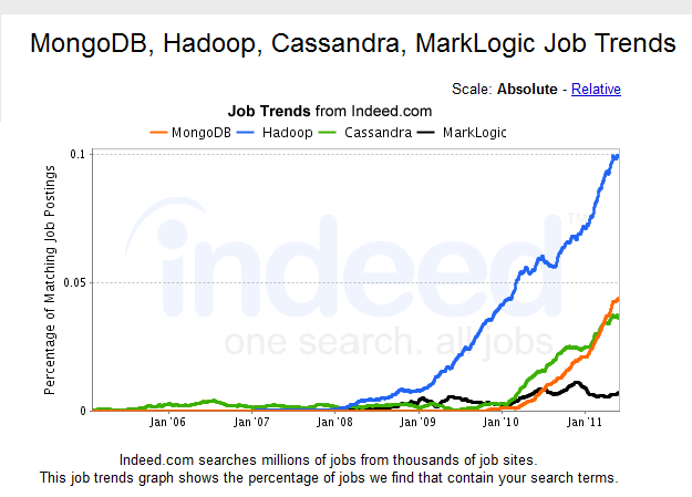 Some Fun Analysis with Indeed com Job Trend Mapping | Kellblog