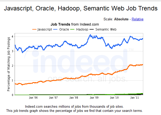 Some Fun Analysis with Indeed com Job Trend Mapping   Kellblog