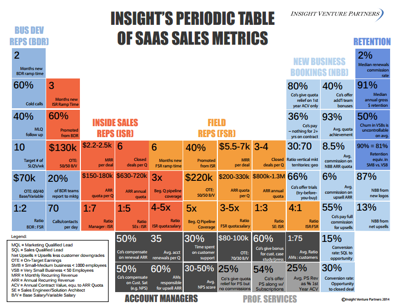 Insight Ventures Periodic Tables of SaaS Sales and Marketing ...