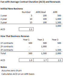 renewals and acd