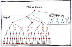 oracle-org-chart-300x195