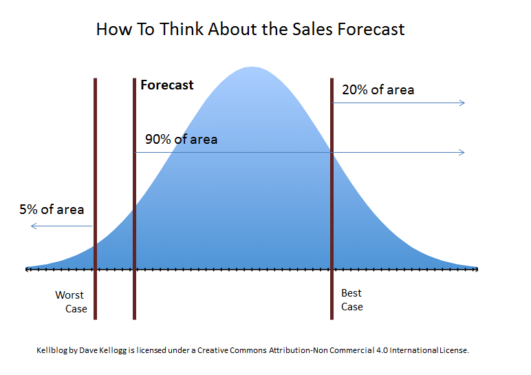 How to Train Your VP of Sales to Think About the Forecast | Kellblog