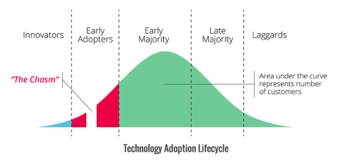 Tech-Adoption-Lifecycle-01