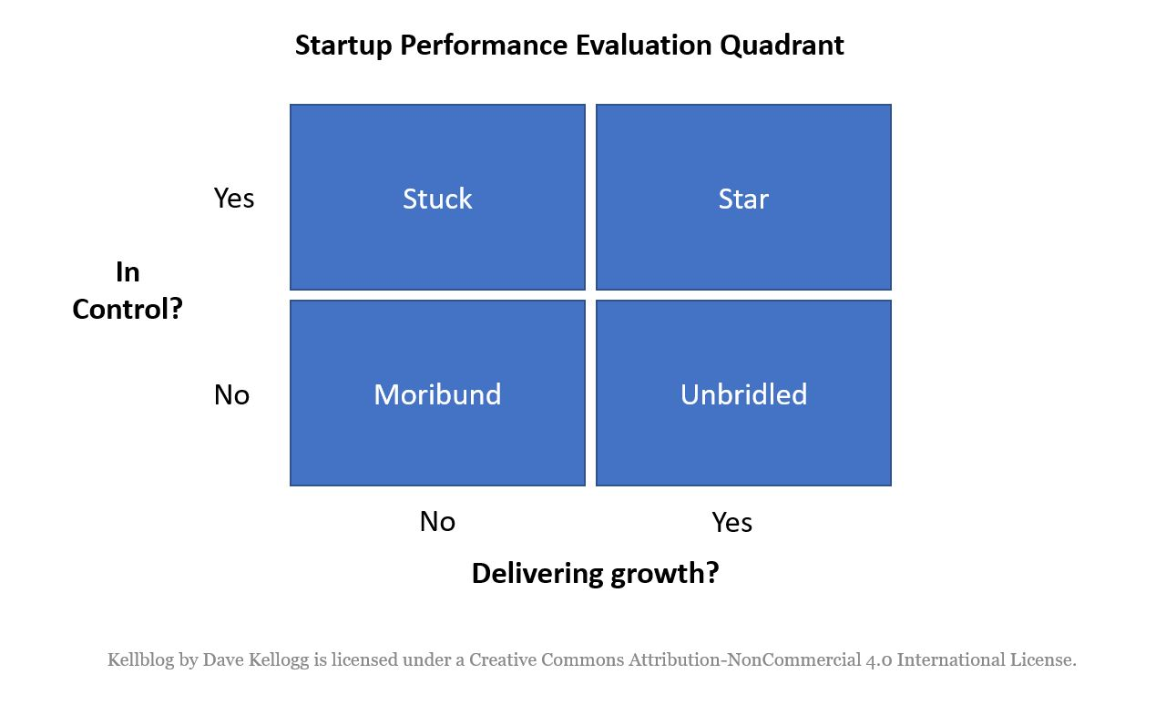 The Two Dimensions of Startup Performance