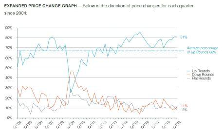 price change history